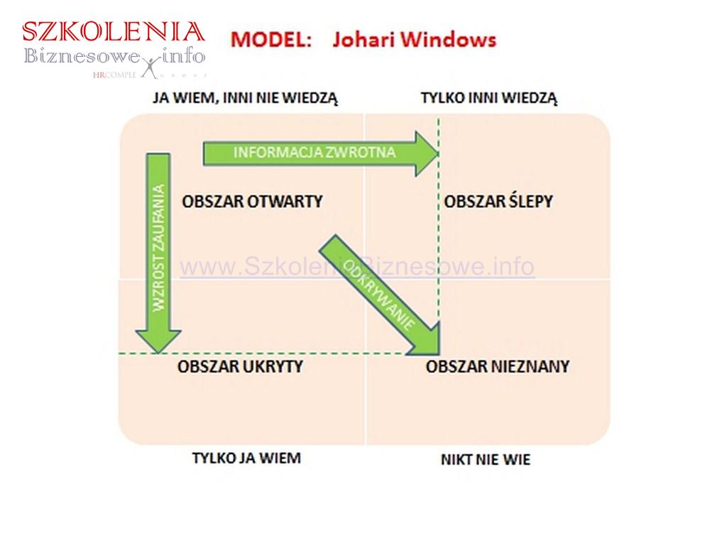 Model-Johari-Windows_SzkoleniaBiznesowe.info