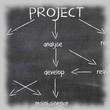 zarządzanie projektem small